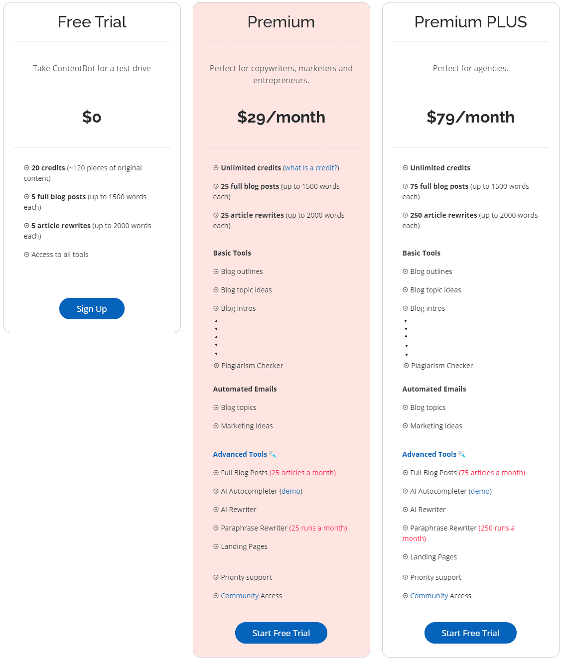 ContentBot Monthly pricing